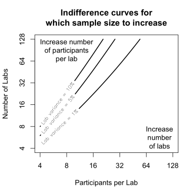Proportion of Error variance is fixed at E = 50%. The indifference curves do not depend on the effect size d... yay!